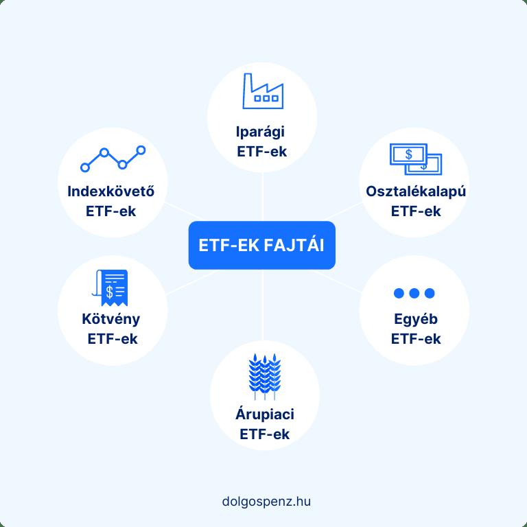 ETF-ek Fajtái