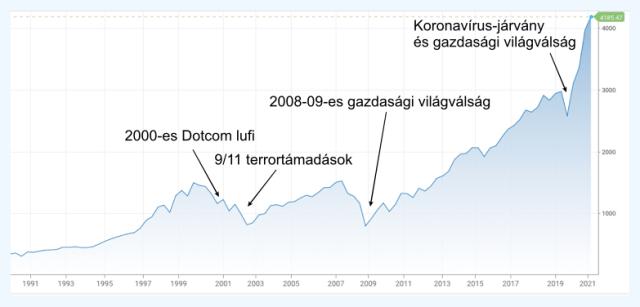 gazdasági válságok és a részvénypiac