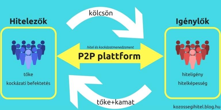 P2P Közösségi Kölcsön Platform